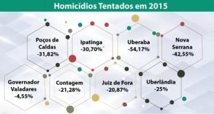tentativas_de_homicidio